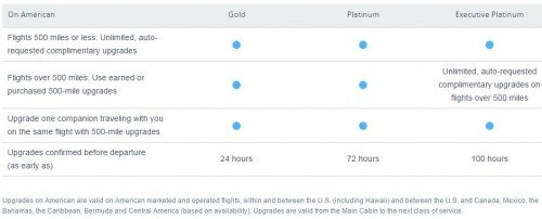 american airlines upgrades 500x202 - American & USAirways announce combined frequent flier program plans