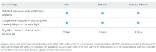 us airways upgrades 500x166 - American & USAirways announce combined frequent flier program plans