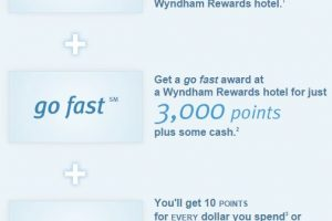 wyndham rewards award chart new 300x200 - Wyndham Rewards announces program overhaul