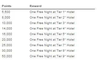 wyndham rewards award chart old - Wyndham Rewards announces program overhaul