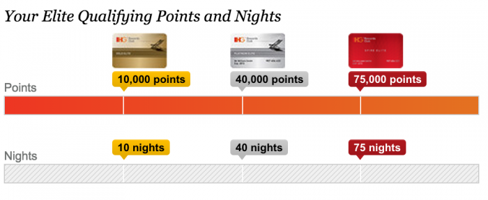 ihg-rewards-club-levels-spire