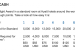 hyatt award chart 150x100 - Hyatt adds points + cash bookings online