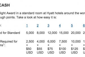 hyatt award chart 300x200 - Hyatt adds points + cash bookings online