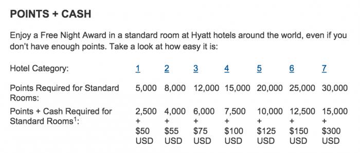 hyatt award chart 700x298 - Hyatt adds points + cash bookings online